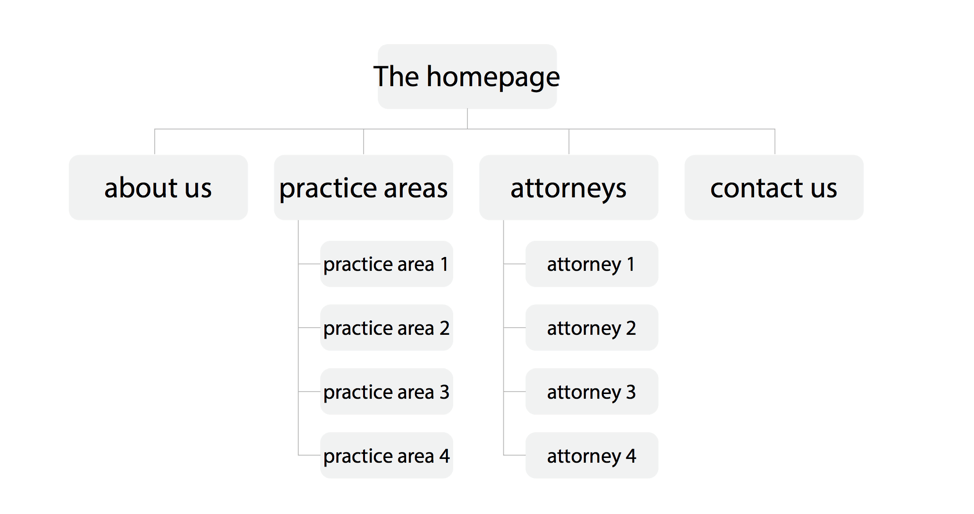 law-firm-sitemap